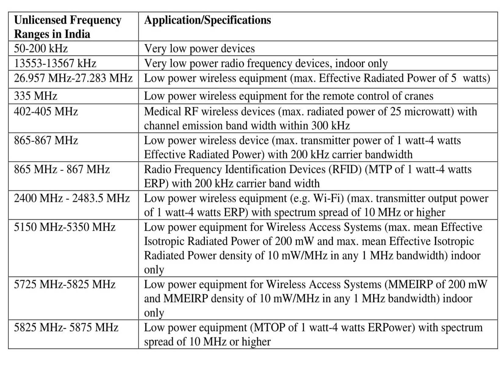 WPC Approval Frequency List